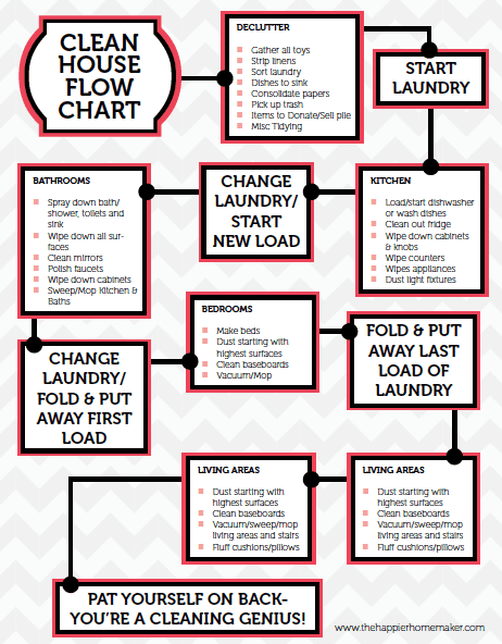 Wonderful Free Printable Cleaning Flow Chart This Guide Helps Keep My Cleaning On  Track So I