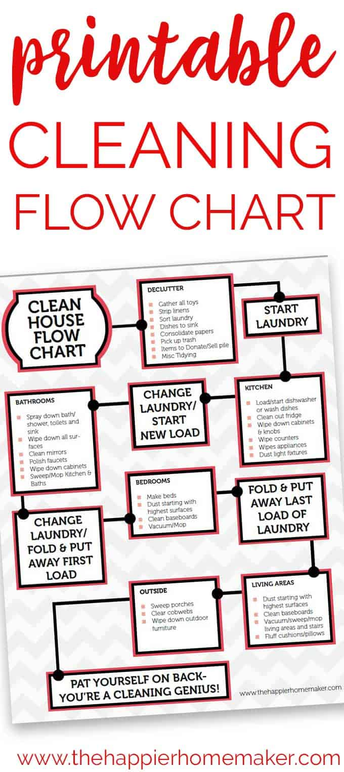 Free printable cleaning flow chart to help you get your home clean and organized quickly!