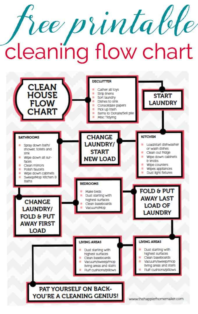 cleaning flow chart with tasks to do