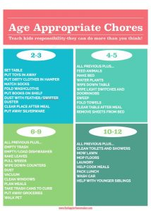 Printable list of age appropriate chores for kids-teach your children responsibility and pride by letting them help with the household work!