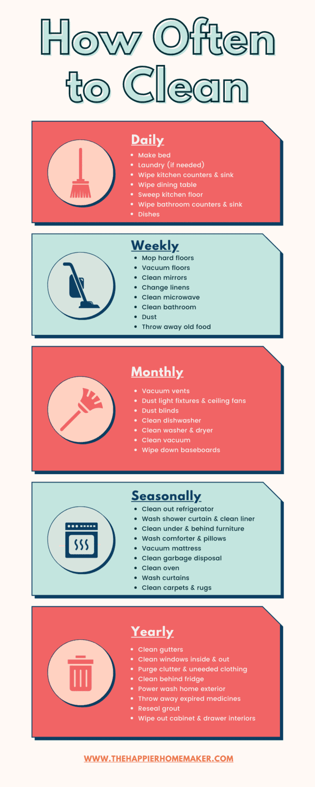 How often to clean infographic